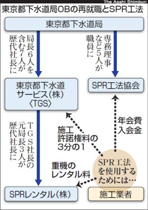 《詳録》 東京都の下水工事、独占20年 天下り会社開発の管修復工法