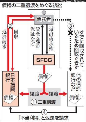 振興銀が敗訴 SFCG債権二重譲渡問題 東京地裁《判決ほぼ全文も》
