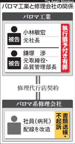 パロマ工業元社長に有罪 「不正改造、放置」 湯沸かし器事故で東京地裁判決