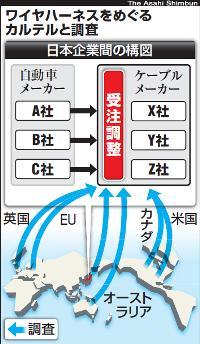 海外5当局が同時調査 車の配線、日本企業カルテル容疑