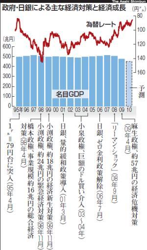 「上げ底」圧縮こそ円高対策