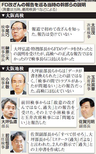 郵便不正事件から前特捜部長の起訴まで 最高検vs.大阪地検元特捜幹部
