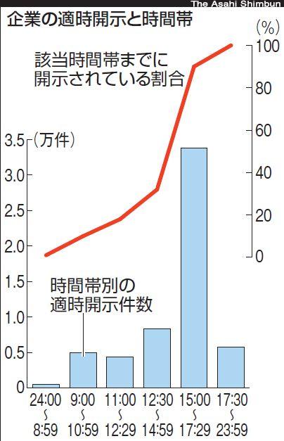 東証が重要情報の即時開示を要請、「誤解を招く」と企業側は慎重な姿勢も