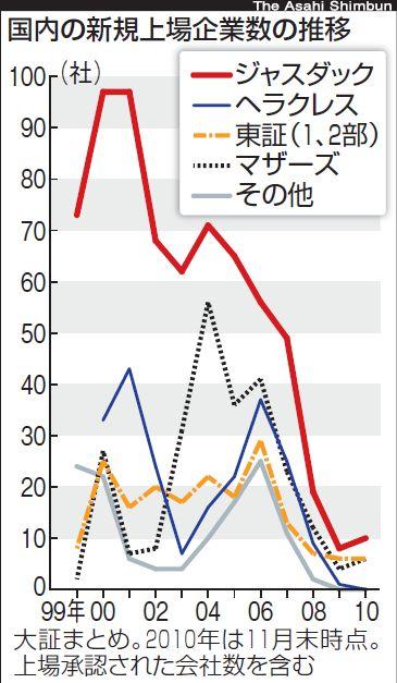 新興市場活性化へ向け 菅政権が「金融成長戦略」を策定