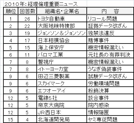 トヨタ、大阪地検特捜部、J&J……、2010年コンプライアンス重要ニュース