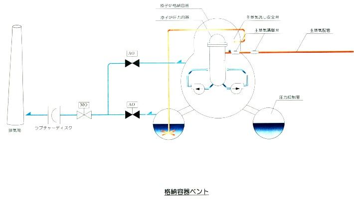 福島第一原発3号機、格納容器内の放射性物質の直接放出を検討するも見送り