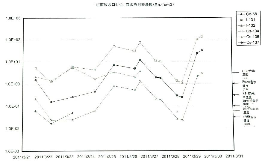 東京電力の危機、社長入院、会長記者会見、その詳報