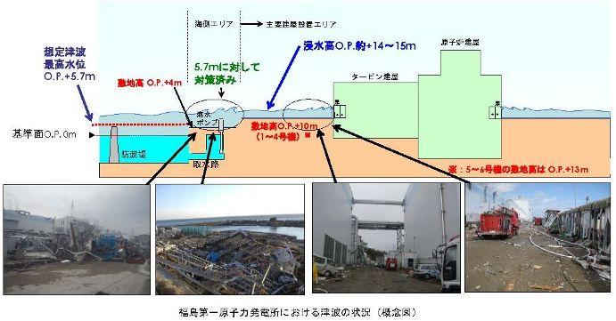 福島第一原発、地震49分後の第2波で波高計が破損、浸水4~5mが致命傷に