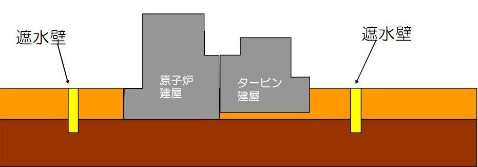 東京電力、福島第一原発の地下遮水壁「前倒し」に後ろ向き、決算計上「ぜひ回避したい」