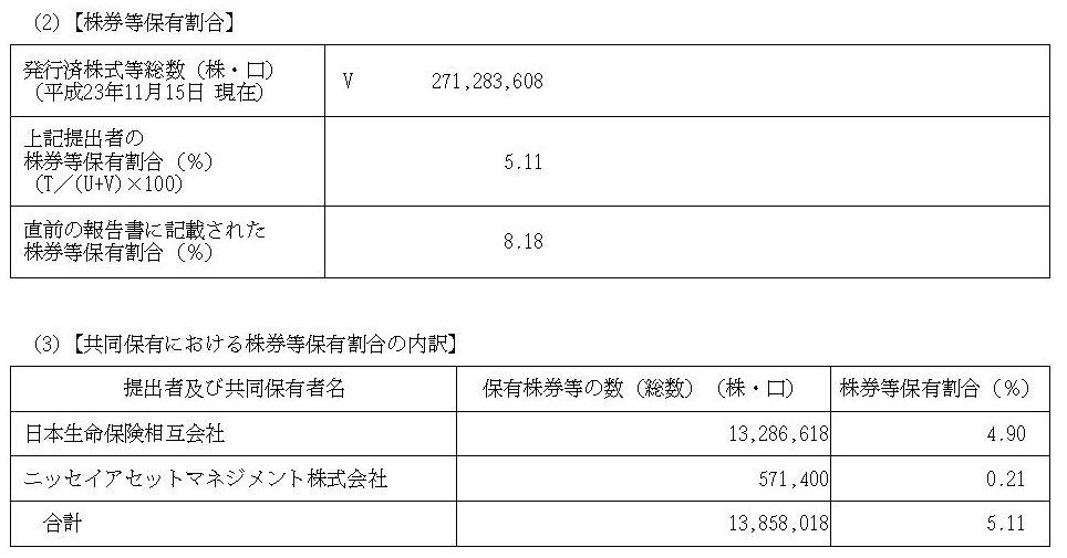日本生命:二足のわらじをはいたオリンパス株主
