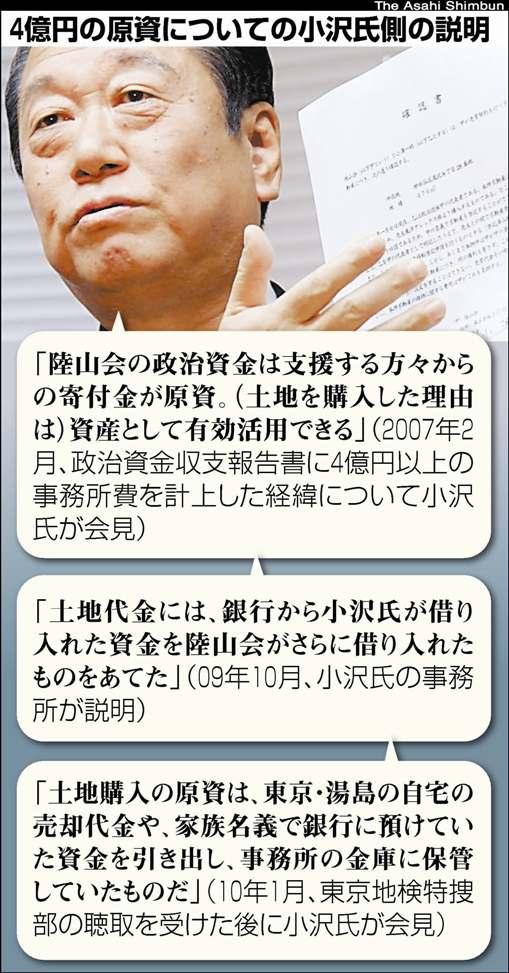 4億円原資どう説明 小沢氏の被告人質問、10、11日に 陸山会事件公判