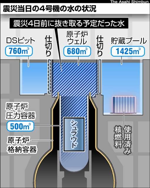 震災4日前の水抜き予定が遅れて燃料救う 福島第一原発4号機燃料プール隣の原子炉ウェル
