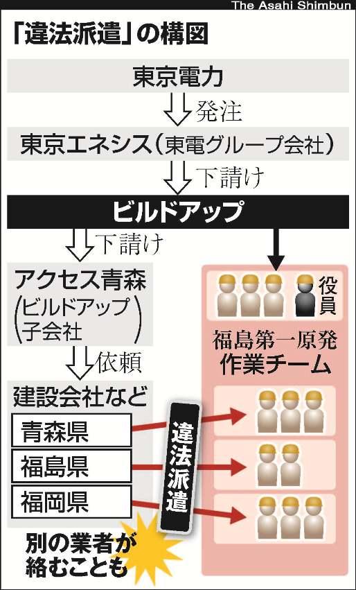 福島第一原発作業員8人違法派遣 被曝隠しのビルドアップ、不安定な雇用