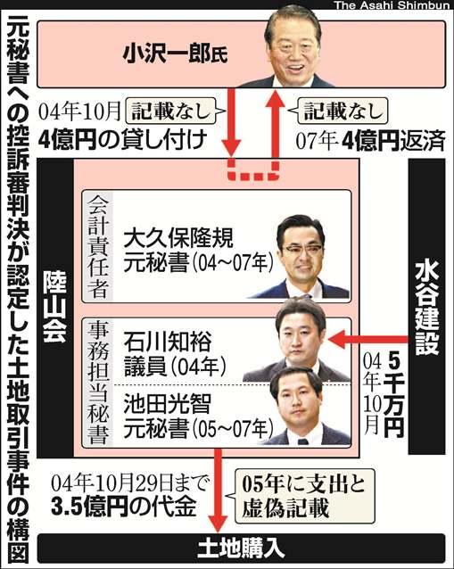 石川知裕議員ら小沢氏元秘書3人に二審も有罪 ゼネコンからの裏金も認定