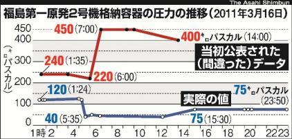 福島第一原発2号機、格納容器圧力10倍高いと誤認
