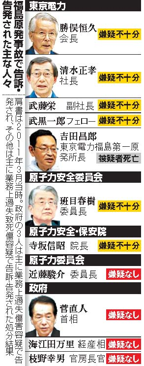 福島第一原発事故、東電前会長ら42人不起訴 《処分理由骨子》