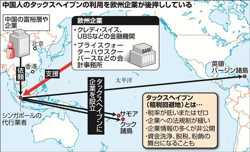 タックスヘイブンに根を張る中国 党幹部親族の名も秘密ファイルに