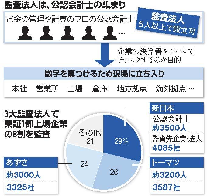 企業会計監査人の監督機関の国際フォーラムが東京に事務局