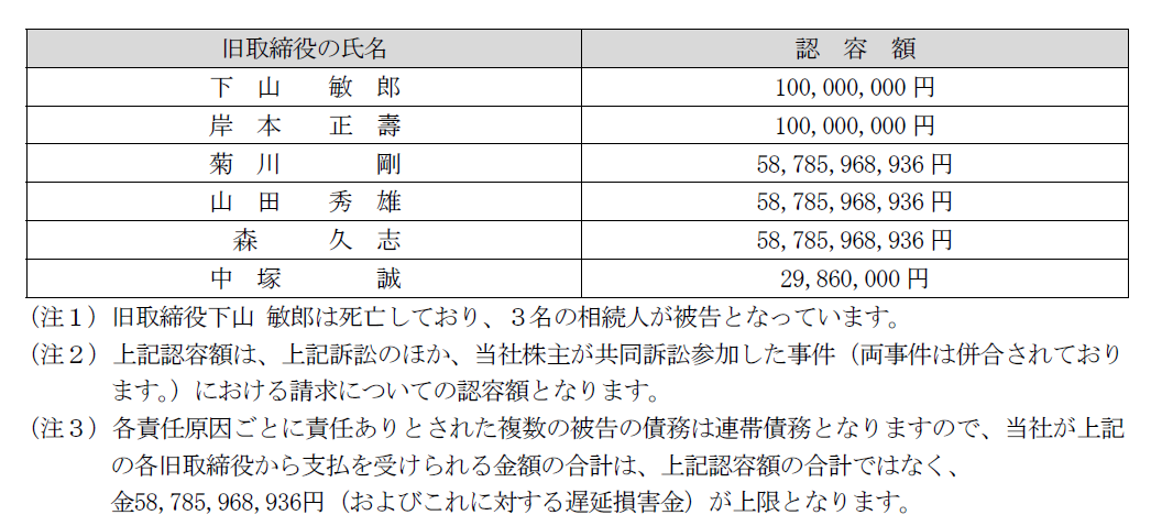 オリンパス元社長らに588億円支払い命令、東京地裁判決