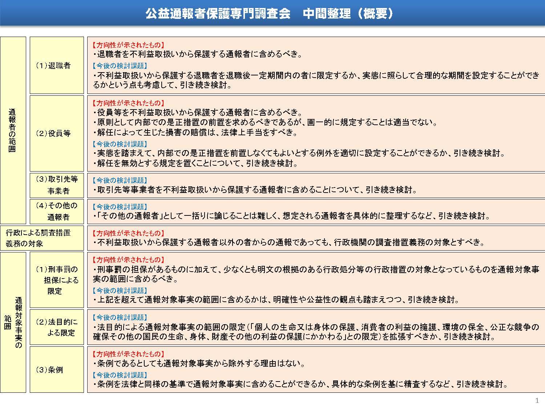 公益通報者保護法改正「中間整理」まとまる 内閣府消費者委